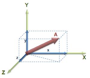 Image: G Sensor Diagram
